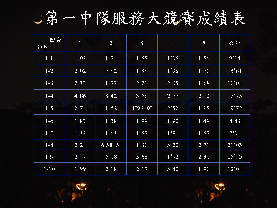20101010探索內訓課程服務大競賽成績表 9E4_@