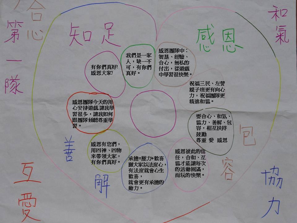 20121117高雄左營三民親子班合和互協共識營給團隊一句話簡報 HL36@