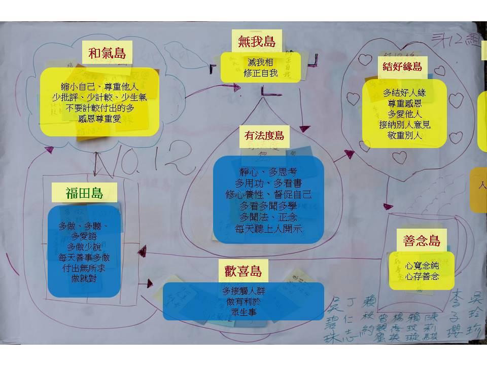 20130629、30雲林發心立願營 KJ法 海報 Vglw@