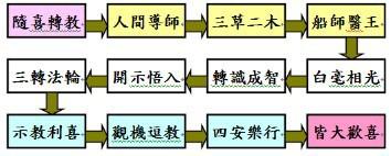 20131102「法華經的教育原理與教學方法」課後心得分享,歡迎大家上來法布施,感恩! X2il@