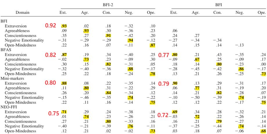人格量表的五大向度相關度分析