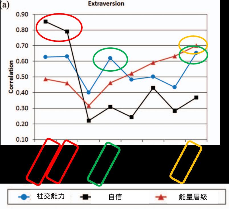 BFI-2和其他量表的對應關係