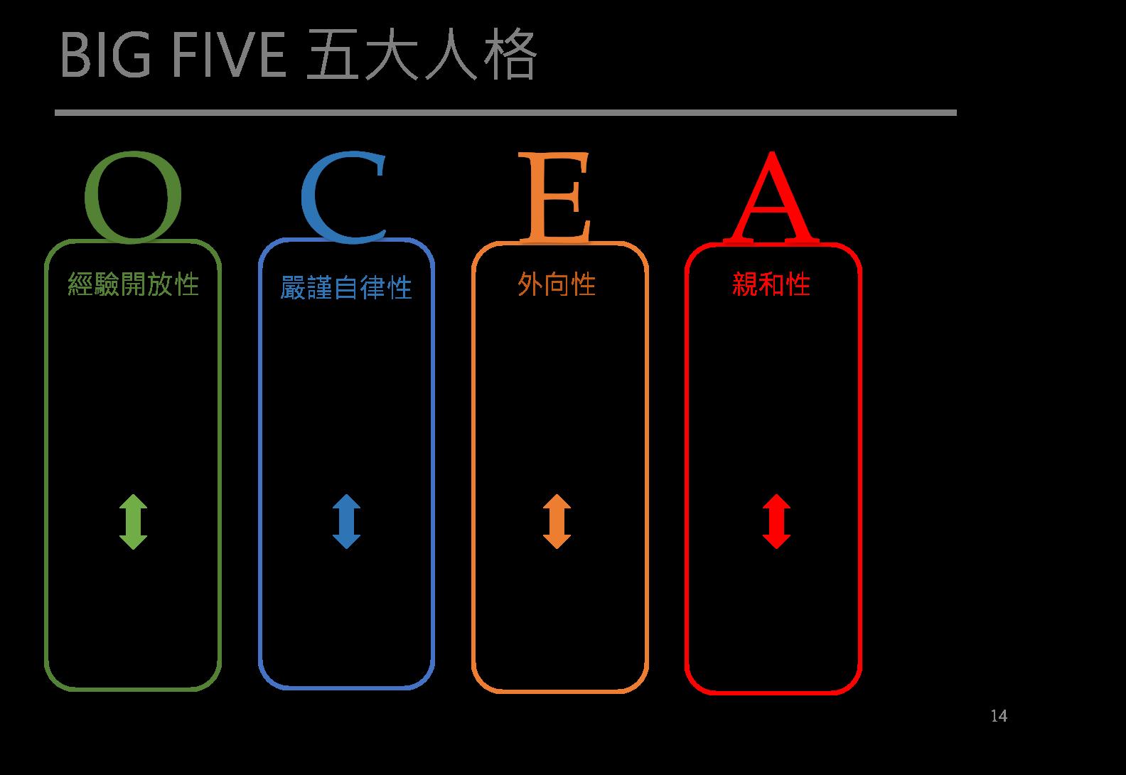 Big Five 五大人格
