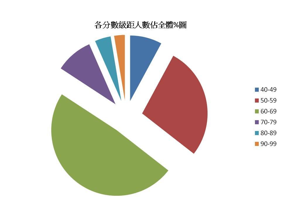 探索教育初級檢定考試成績公佈 GXKh@