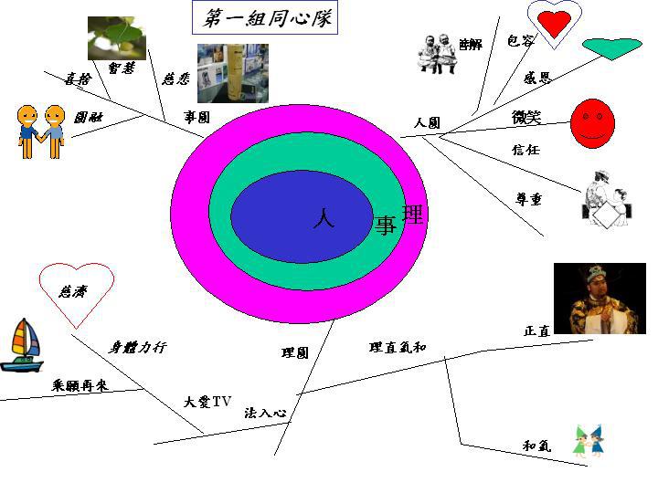 2010年3月28日高屏課務團隊心智圖發表(人圓理圓事圓) V;!b@